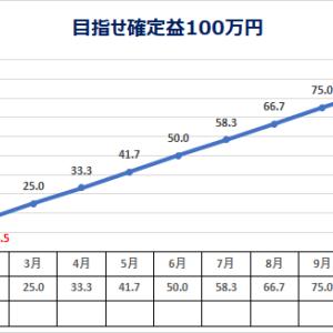 低位株 投資日記 2/16 (目指せ確定益100万円)
