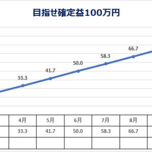 低位株 投資日記 2/21 (目指せ確定益100万円)