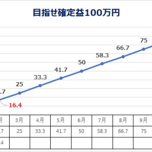 低位株 投資日記 2/22 (目指せ確定益100万円)