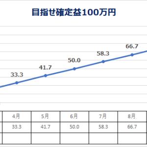 低位株 投資日記 3/11 (目指せ確定益100万円)