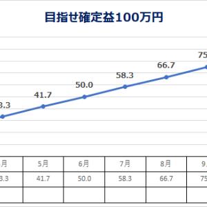 低位株 投資日記 3/19 (目指せ確定益100万円)