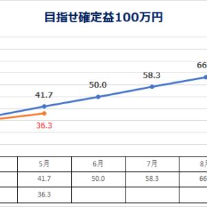 低位株 投資日記 5/29 (目指せ確定益100万円)