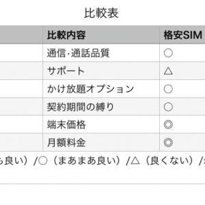 3大キャリアと格安SIMのメリット・デメリットを比較してみた