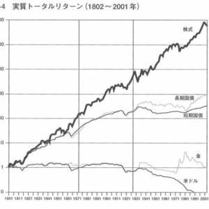 20〜30代の投資の最適解!eMAXIS Slim米国株式(S&P500)と楽天VTI