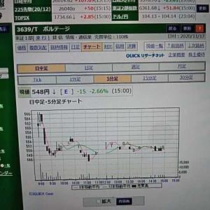 今日の株、昨日の株