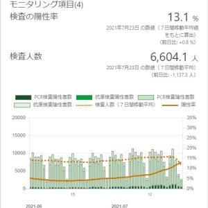 東京の今週水曜日以降の感染者数、2000人超えか