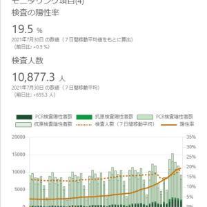 東京都の新規陽性者数が1日1万人を超えることはない