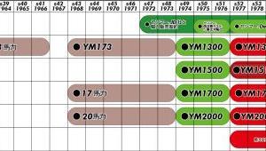 『年表マニアの妄想年表』ヤンマー青ガエルは3年間しか存在していなかったのでは?