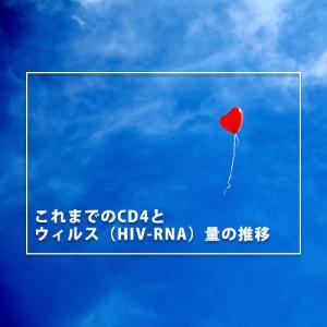これまでのCD4とウィルス(HIV-RNA)量の推移