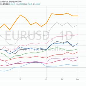 G10通貨の強弱分析(2020年年初来・2020年11月単月)