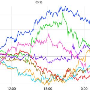2020-12-10 欧州通貨売り・ドル買い優勢