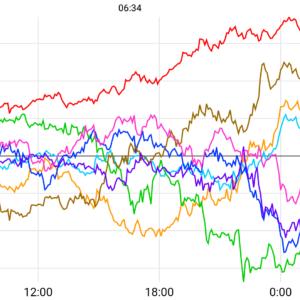 2021-01-05 金・中国元上昇、ビットコイン乱高下