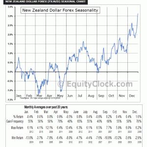 NZドルのアノマリー「ニュージーランドドルは、秋から年末にかけて強くなる。」