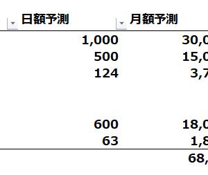 番外編:旅の費用予想⇒最低限で算出!