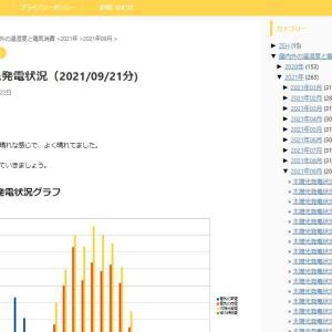太陽光発電状況(2021/09/21分)