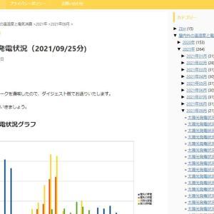 太陽光発電状況(2021/09/25分)
