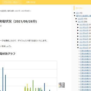 太陽光発電状況(2021/09/26分)