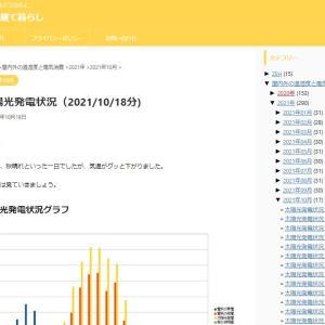 太陽光発電状況(2021/10/18分)