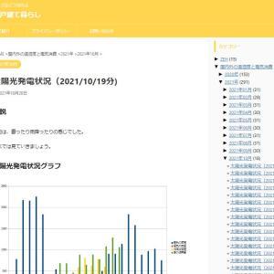 太陽光発電状況(2021/10/19分)