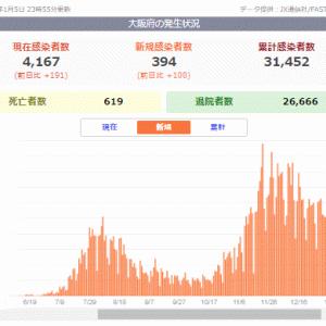 大阪府の死亡者数と累計感染者数