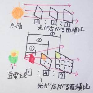 光の進み方(光源・平行光線・拡散光線)―中学受験+塾なしの勉強法