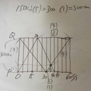 ダイヤグラムと相似:距離→縦軸に相似比/時間→横軸に相似比―「中学受験+塾なし」の勉強法!