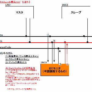 I2C学習 - 4-4-2 --- ざっくり設計(回路ブロック図/プログラム)