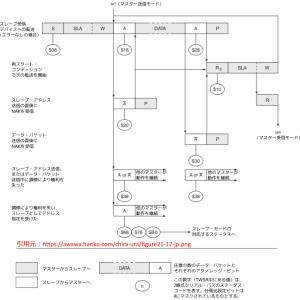 I2C学習 - 4-5-1 --- スタートコンディションの検出(コード例)