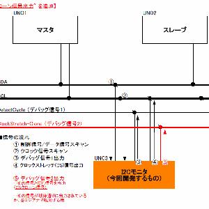 I2C学習 - 4-4-5 --- CS信号の詳細観察準備(ざっくり設計)
