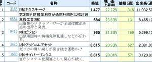 今週の東証1部株価上昇率ランキングベスト5(1位27.22%)