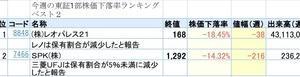 今週の東証1部株価下落率ランキングベスト2(1位-18.45%)