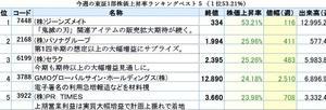 今週の東証1部株価上昇率ランキングベスト5(1位53.21%)