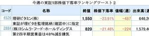 今週の東証1部株価下落率ランキングワースト2(1位-23.91%)