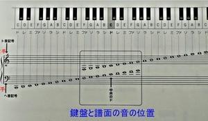 楽譜の基礎知識 1