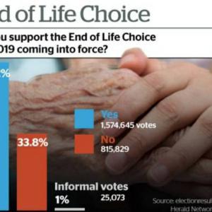 ニュージーランド国民投票暫定結果は