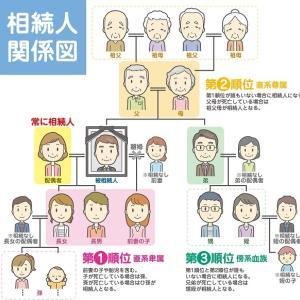 相続人と相続財産の調査
