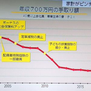サラリーマンの給料の手取りが増えない!日本の現状と対策。