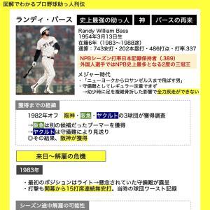 【図解でわかるプロ野球助っ人列伝】ランディ・バース