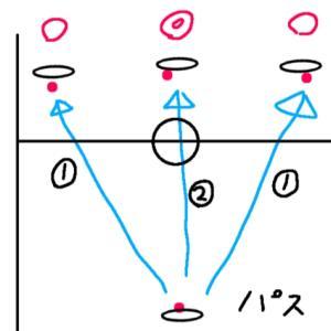バスケ ガード初心者必見!ボールの運び方(パス編)