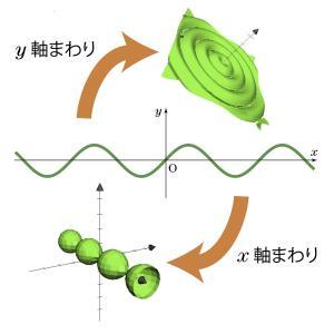 y=sin x を2方向に回してみた