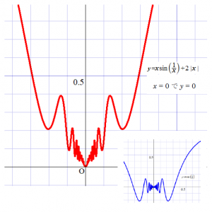 僕の好きなグラフの仲間が,高校数学の根幹を揺るがす?