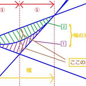 2次関数の接線について,ちょっとだけ図形的に