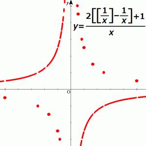 変なグラフ 小数部分 x-[x] によって