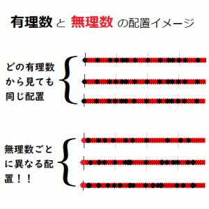 有理数と無理数の配置イメージ