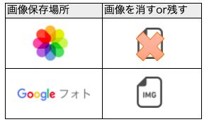 端末から画像を削除してGoogleフォトに残す方法