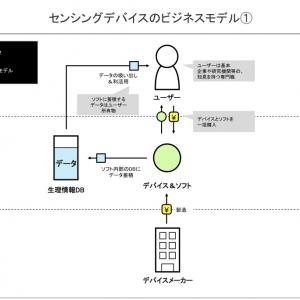 【考察】日本における未来志向型インフラ・テクノロジのハイプ・サイクル:2020年