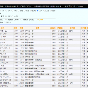 《12月優待・1月優待》所要額・在庫・逆日歩一覧。12/4終値更新