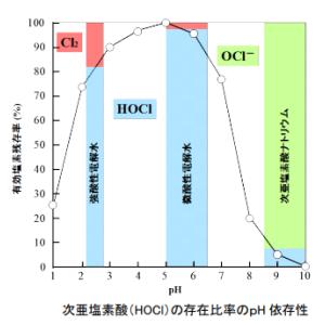 pH5.0は酸性orアルカリ性?