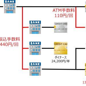 【支出の最適化】銀行・クレカの見直し【年間33,000円カット!】