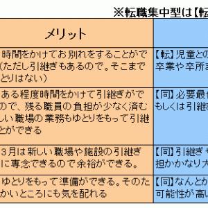 放課後児童支援員の同業他社への転職(下)